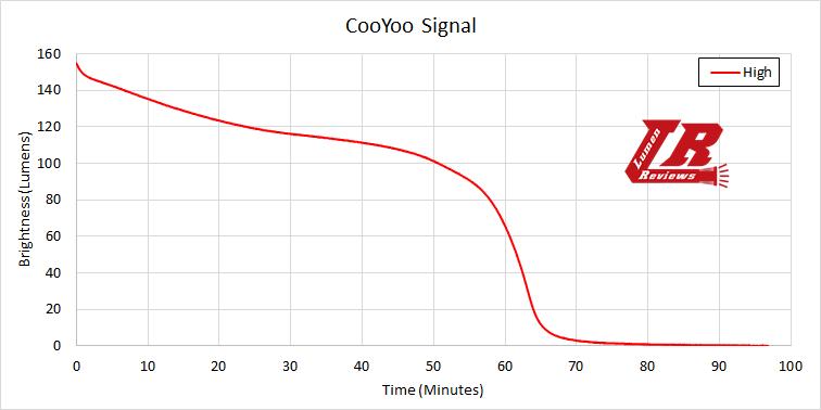 Cooyoo Usignal Runtime