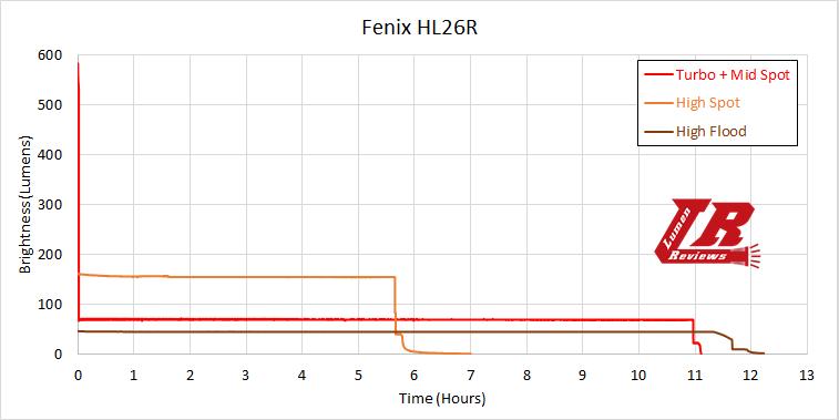 Fenix HL26R Runtime1