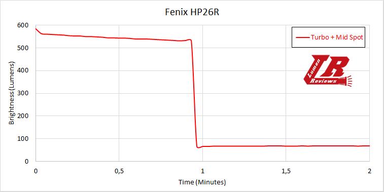 Fenix HL26R Runtime2