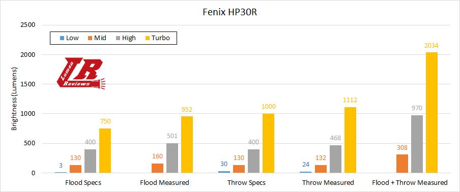 Fenix HP30R 29