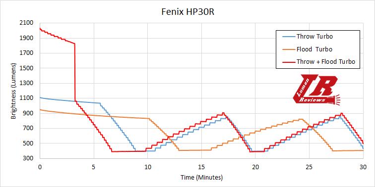 Fenix HP30R 31