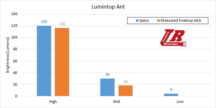 Lumintop Ant Output