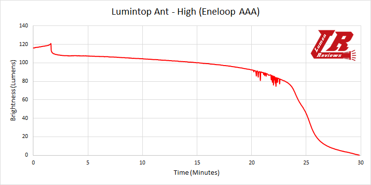 Lumintop Ant Runtime1