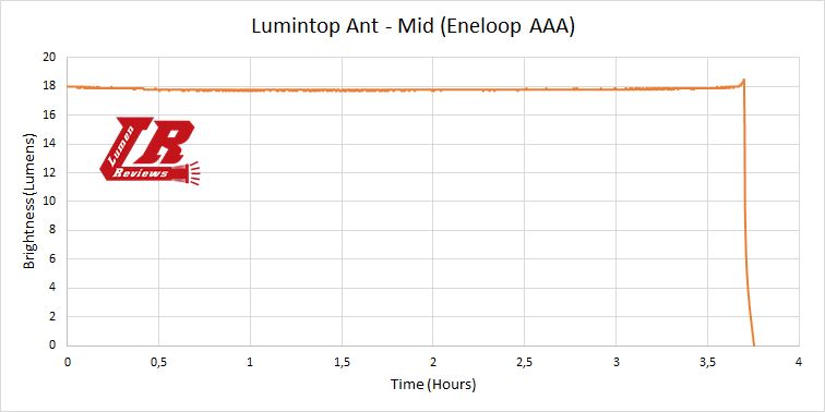 Lumintop Ant Runtime2