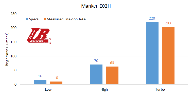 Manker E02H Output