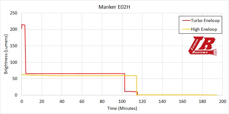 Manker E02H Runtime1