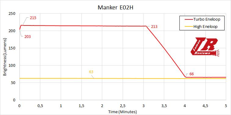 Manker E02H Runtime2