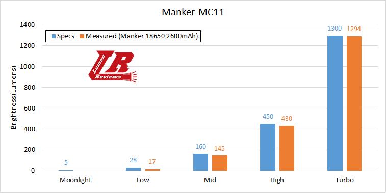 Manker MC11 Output