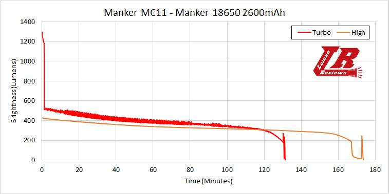 Manker MC11 Runtime1