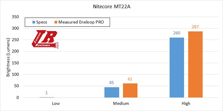 Nitecore MT22A Output