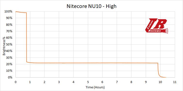 Nitecore NU10 22