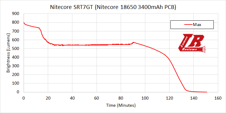 Nitecore SRT7GT 19