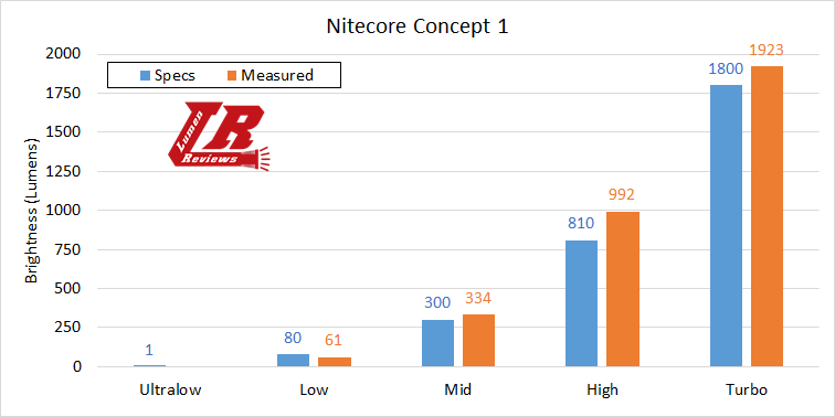 Nitecore Concept 1 Output