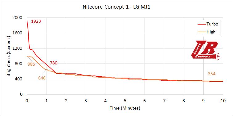 Nitecore Concept 1 Runtime1