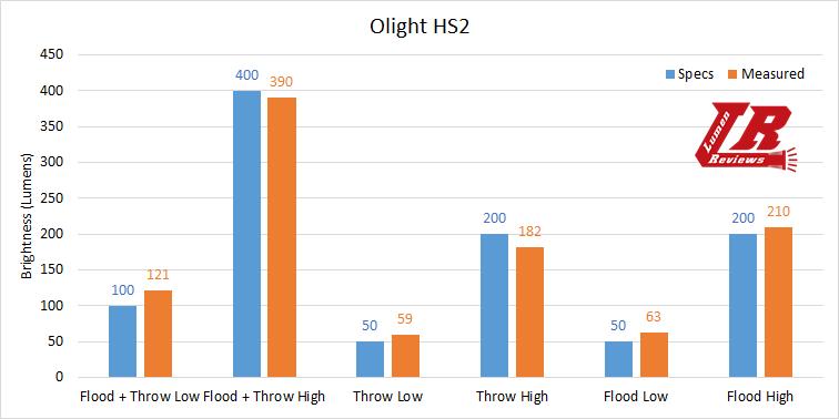 Olight HS2 Output