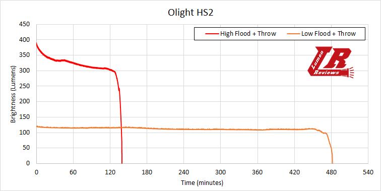 Olight HS2 Runtime1