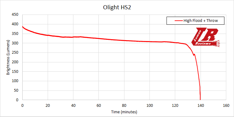 Olight HS2 Runtime2