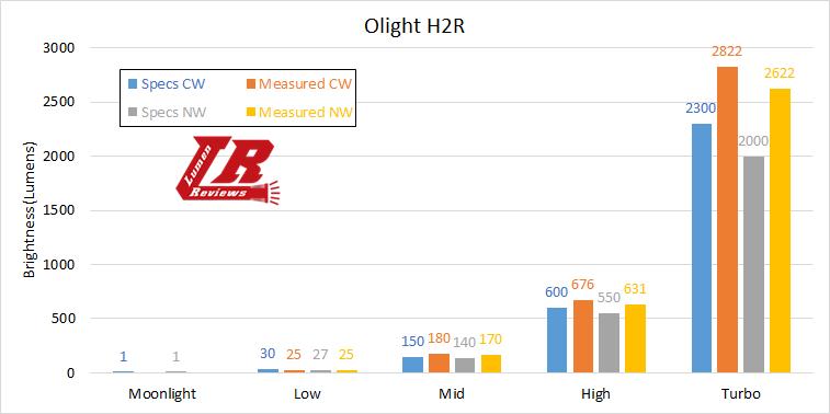 Olight H2R Output