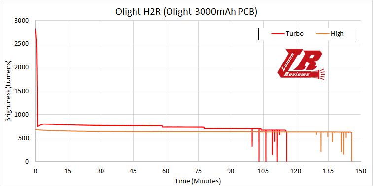 Olight H2R Runtime1