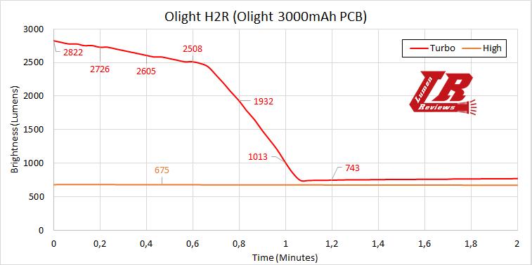 Olight H2R Runtime2