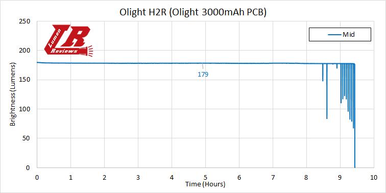 Olight H2R Runtime3