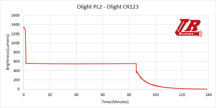Olight PL2 28
