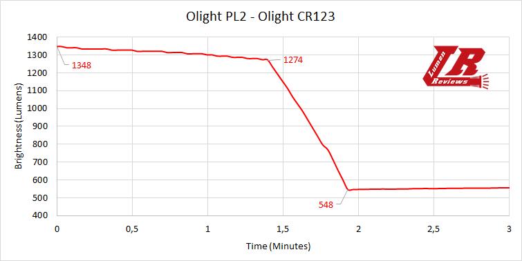 Olight PL2 29