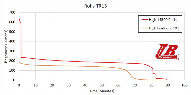Rofis TR15 Runtime1