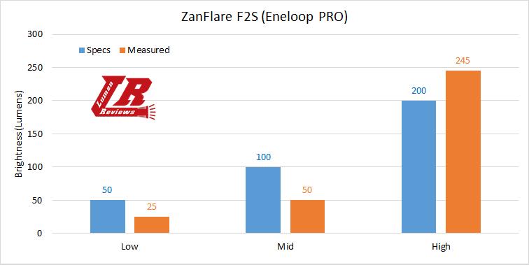 ZanFlare F2S 16